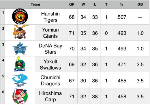 15-6-24 Standings