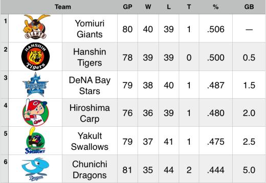 15-7-9 Standings